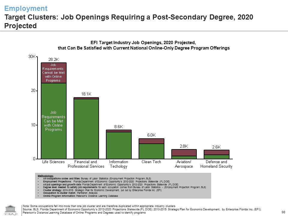 1211SUFL_01 98 Employment Target Clusters: Job Openings Requiring a Post-Secondary Degree, 2020 Projected Note: Some occupations fell into more than o
