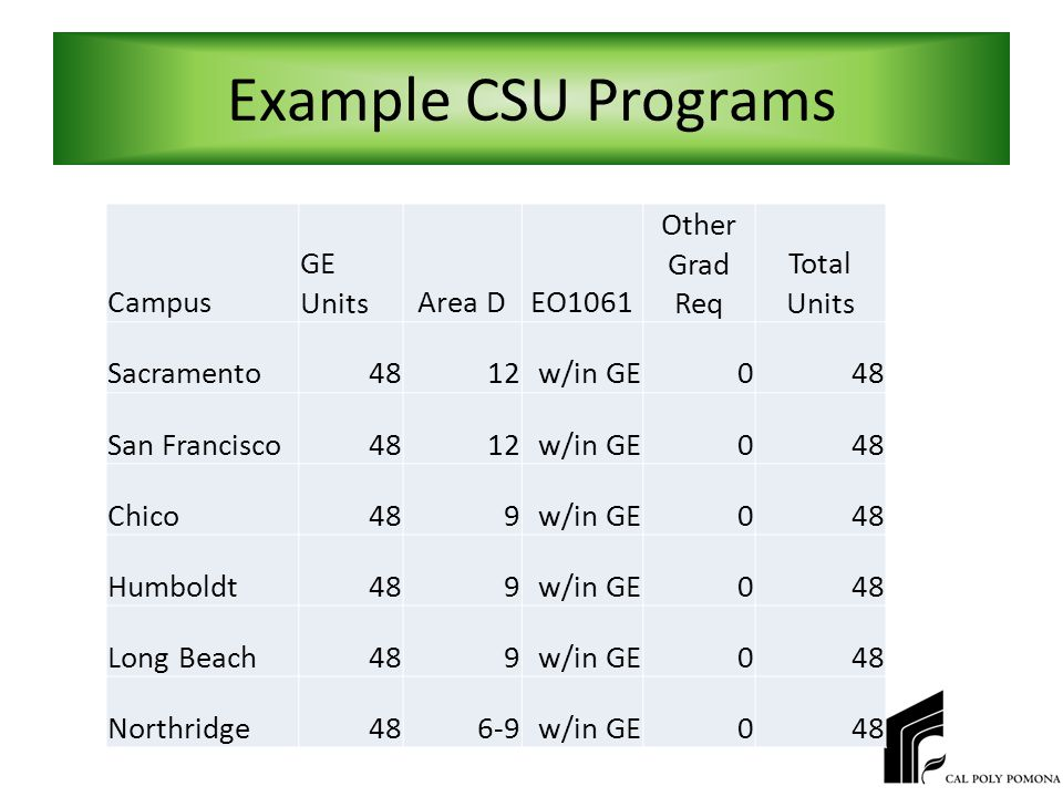 Example CSU Programs Campus GE UnitsArea DEO1061 Other Grad Req Total Units Sacramento4812w/in GE048 San Francisco4812w/in GE048 Chico489w/in GE048 Humboldt489w/in GE048 Long Beach489w/in GE048 Northridge486-9w/in GE048