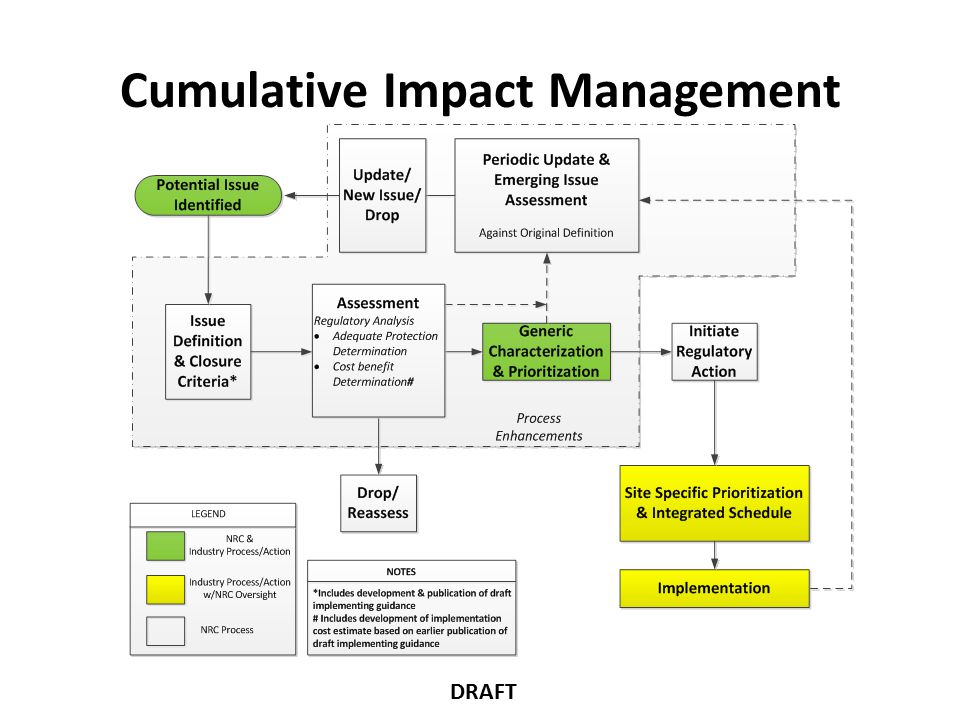 Minimal Impact To be more than minimal the effect of a proposed activity must be discernible and attributable to the proposed activity An impact of delta CDF and LERF of less than 1E- 6/1E-7 per year respectively (SDP) Accident initiators contributing less than 1% of total CDF/LERF (consistent with RG 1.174) Less than 10% change in frequency (as this is insignificant and consistent with 50.59 guidance) 13