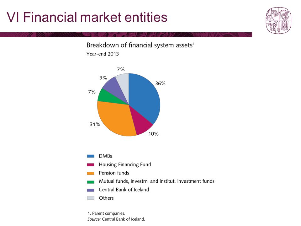 VI Financial market entities
