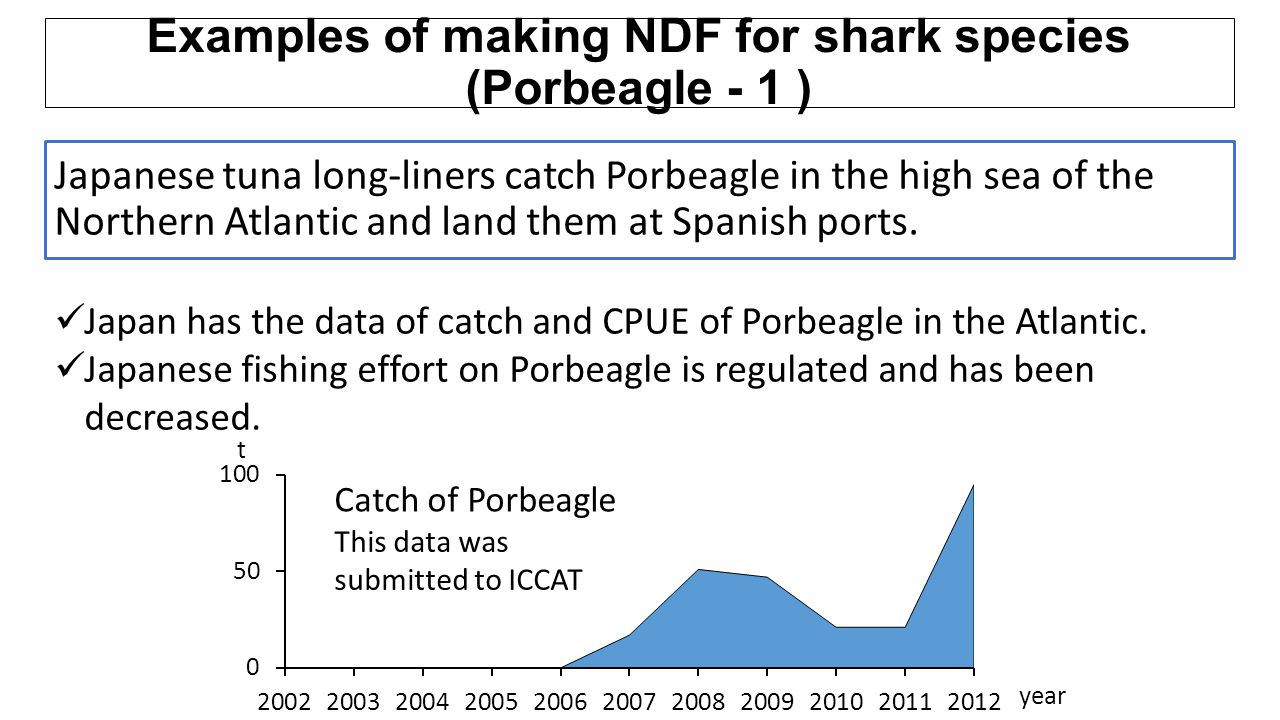 Japanese tuna long-liners catch Porbeagle in the high sea of the Northern Atlantic and land them at Spanish ports. Japan has the data of catch and CPU