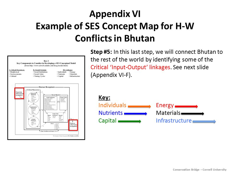Appendix VI Example of SES Concept Map for H-W Conflicts in Bhutan Step #5: In this last step, we will connect Bhutan to the rest of the world by identifying some of the Critical 'Input-Output' linkages.