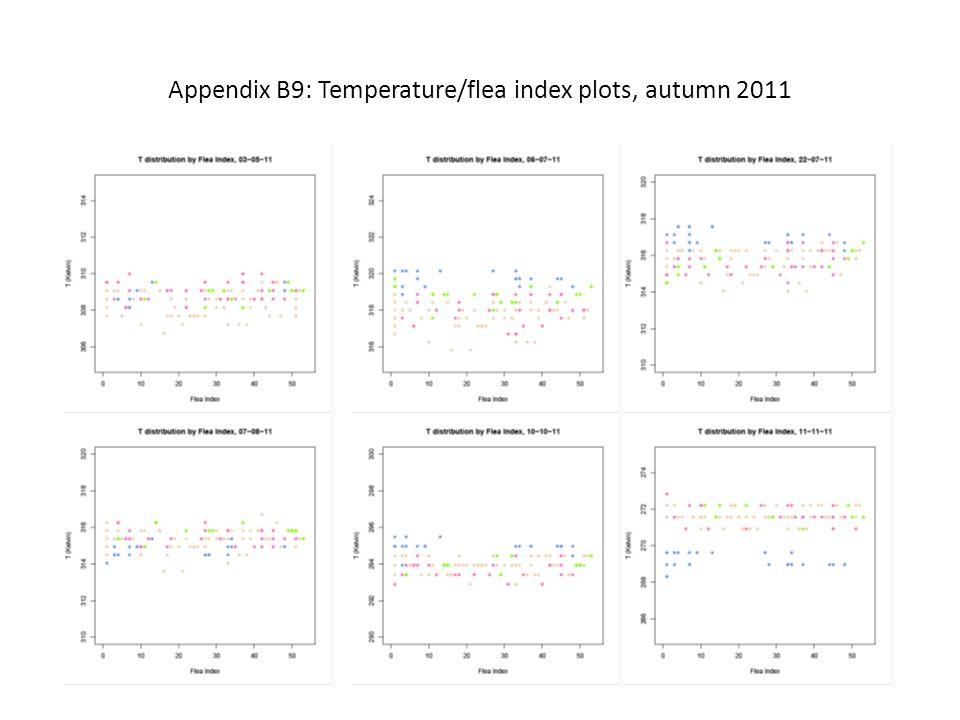 Appendix B9: Temperature/flea index plots, autumn 2011