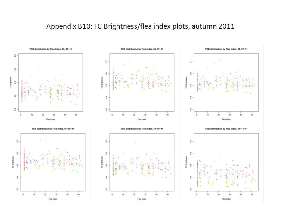 Appendix B10: TC Brightness/flea index plots, autumn 2011