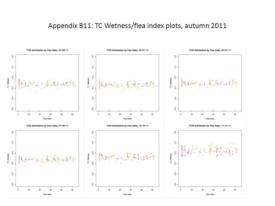 Appendix B11: TC Wetness/flea index plots, autumn 2011