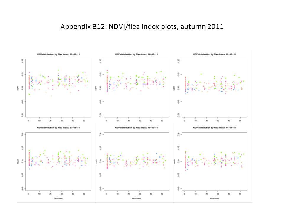 Appendix B12: NDVI/flea index plots, autumn 2011