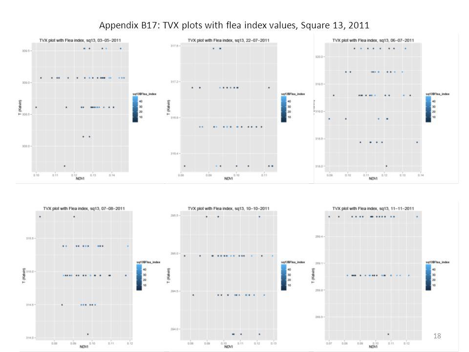 Appendix B17: TVX plots with flea index values, Square 13, 2011 18