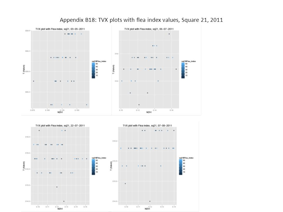 Appendix B18: TVX plots with flea index values, Square 21, 2011