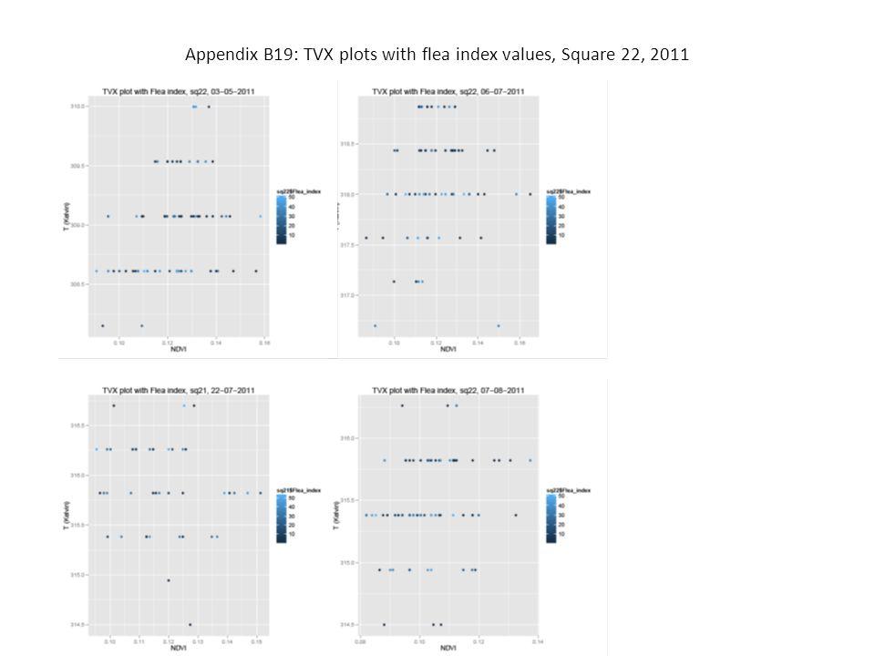 Appendix B19: TVX plots with flea index values, Square 22, 2011