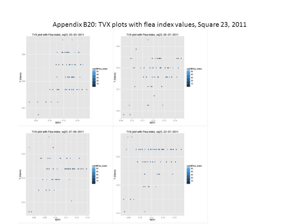 Appendix B20: TVX plots with flea index values, Square 23, 2011