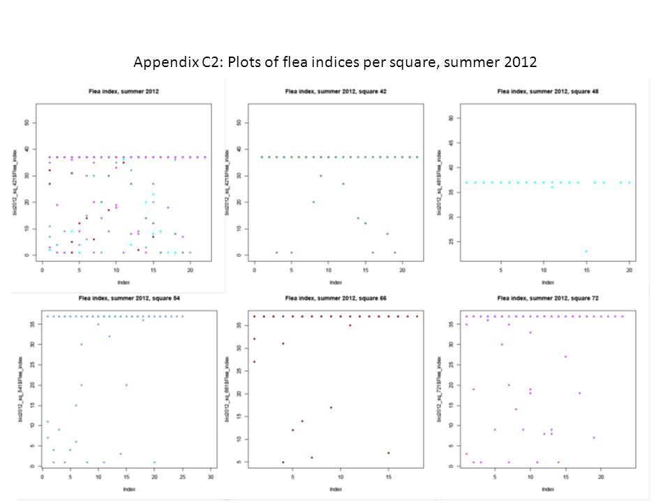 Appendix C2: Plots of flea indices per square, summer 2012
