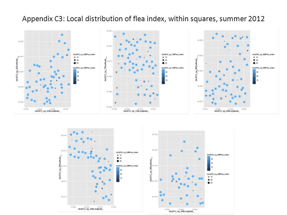 Appendix C3: Local distribution of flea index, within squares, summer 2012