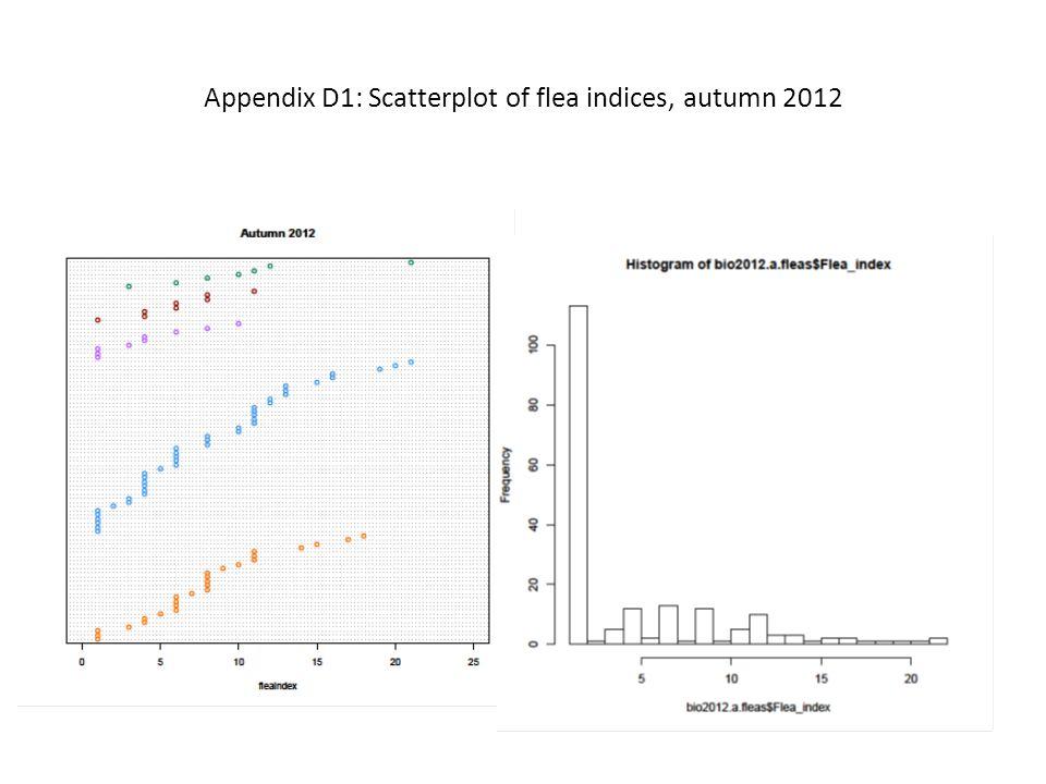 Appendix D1: Scatterplot of flea indices, autumn 2012