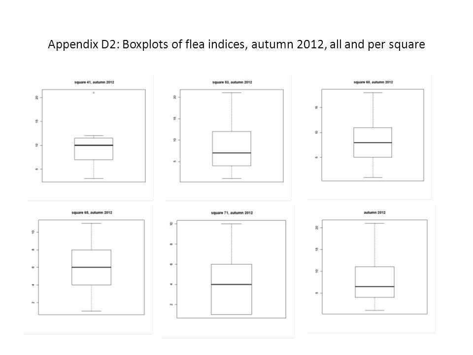 Appendix D2: Boxplots of flea indices, autumn 2012, all and per square