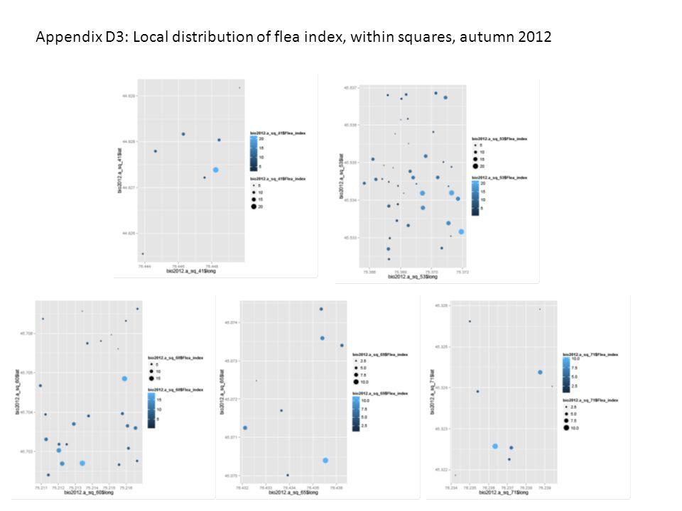 Appendix D3: Local distribution of flea index, within squares, autumn 2012