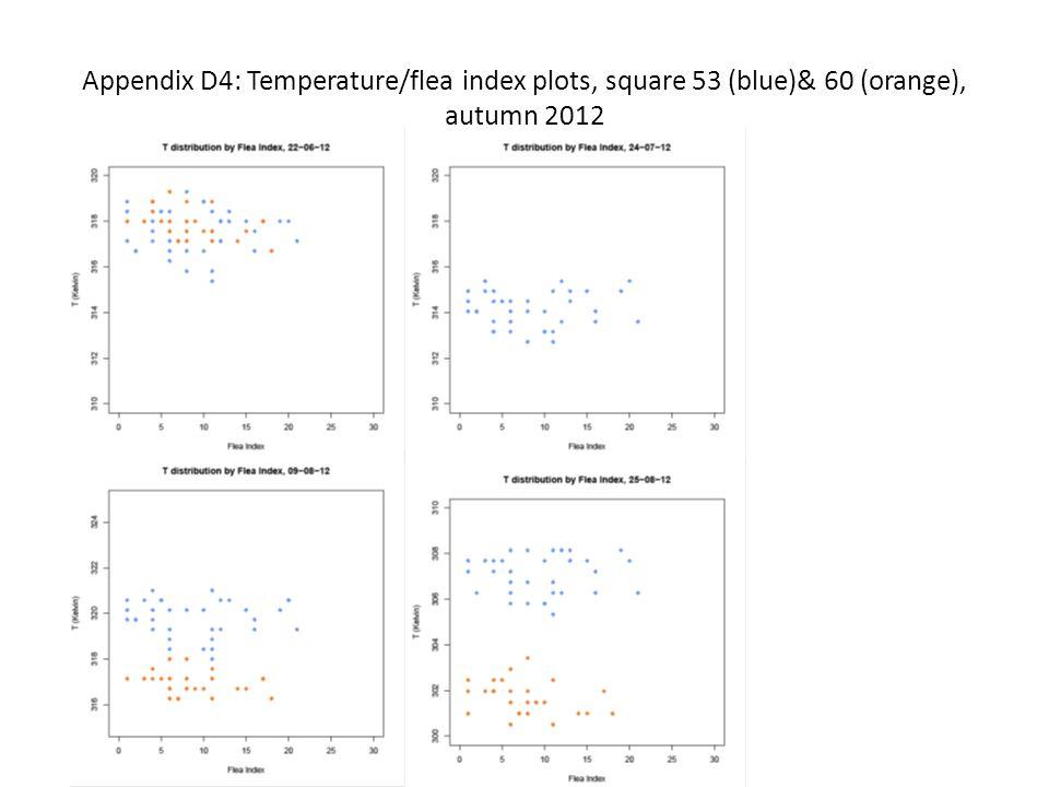 Appendix D4: Temperature/flea index plots, square 53 (blue)& 60 (orange), autumn 2012