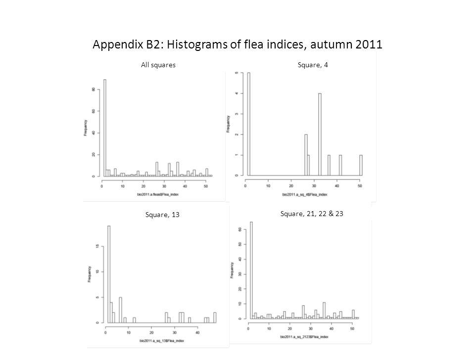 Appendix B2: Histograms of flea indices, autumn 2011 All squaresSquare, 4 Square, 13 Square, 21, 22 & 23