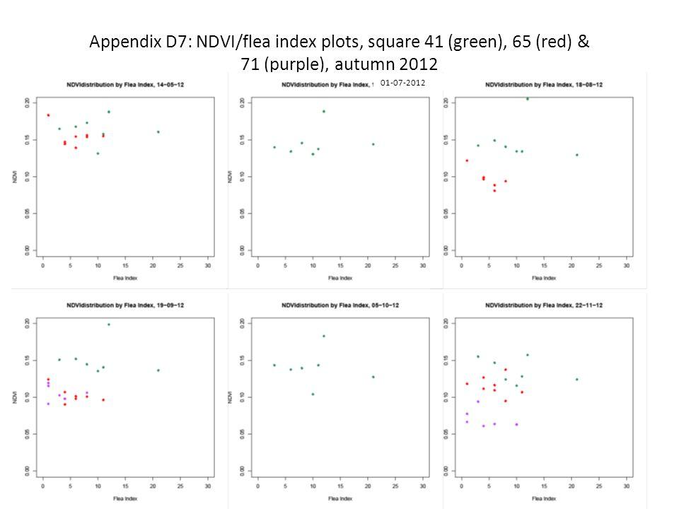 Appendix D7: NDVI/flea index plots, square 41 (green), 65 (red) & 71 (purple), autumn 2012 01-07-2012