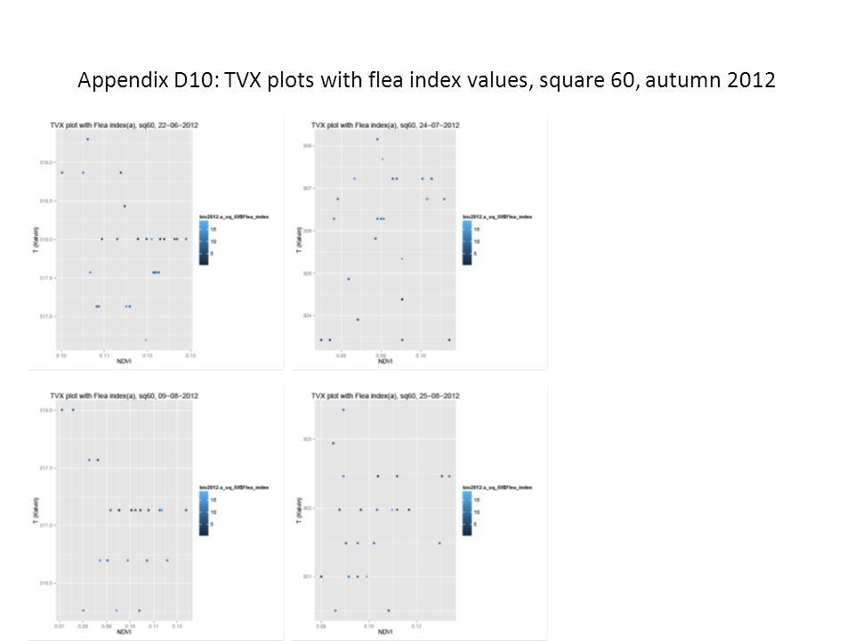 Appendix D10: TVX plots with flea index values, square 60, autumn 2012