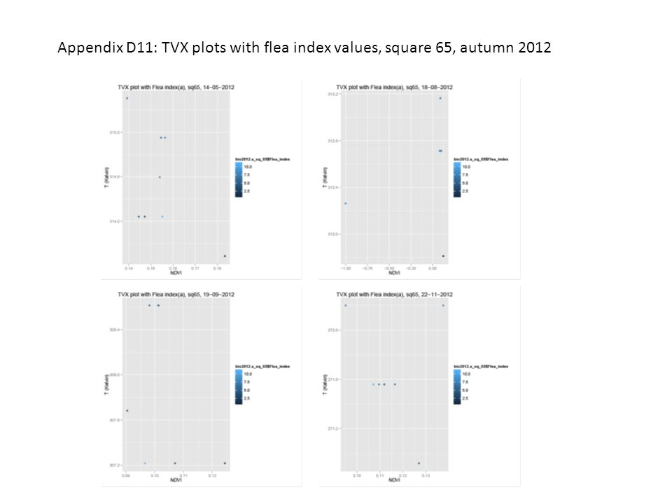Appendix D11: TVX plots with flea index values, square 65, autumn 2012