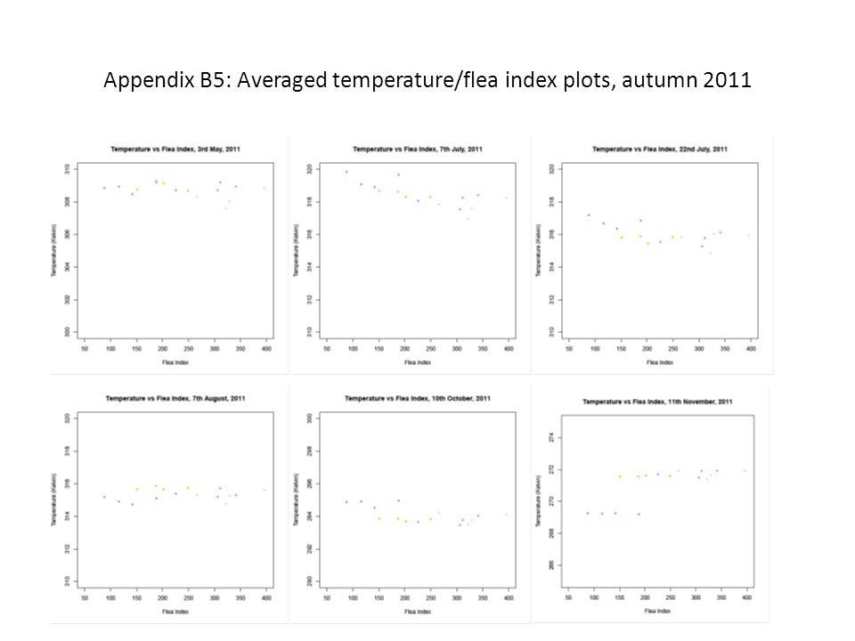 Appendix B5: Averaged temperature/flea index plots, autumn 2011