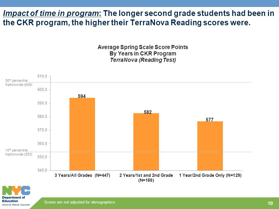 10 Impact of time in program: The longer second grade students had been in the CKR program, the higher their TerraNova Reading scores were. Average Sp