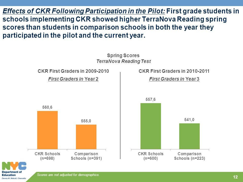 12 Scores are not adjusted for demographics. Spring Scores TerraNova Reading Test CKR First Graders in 2009-2010 First Graders in Year 2 CKR First Gra