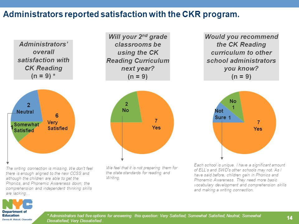 14 Administrators reported satisfaction with the CKR program.