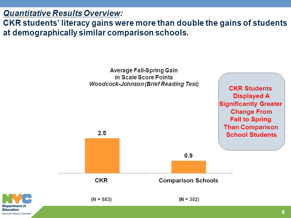 Quantitative Results Overview: CKR students' literacy gains were more than double the gains of students at demographically similar comparison schools.