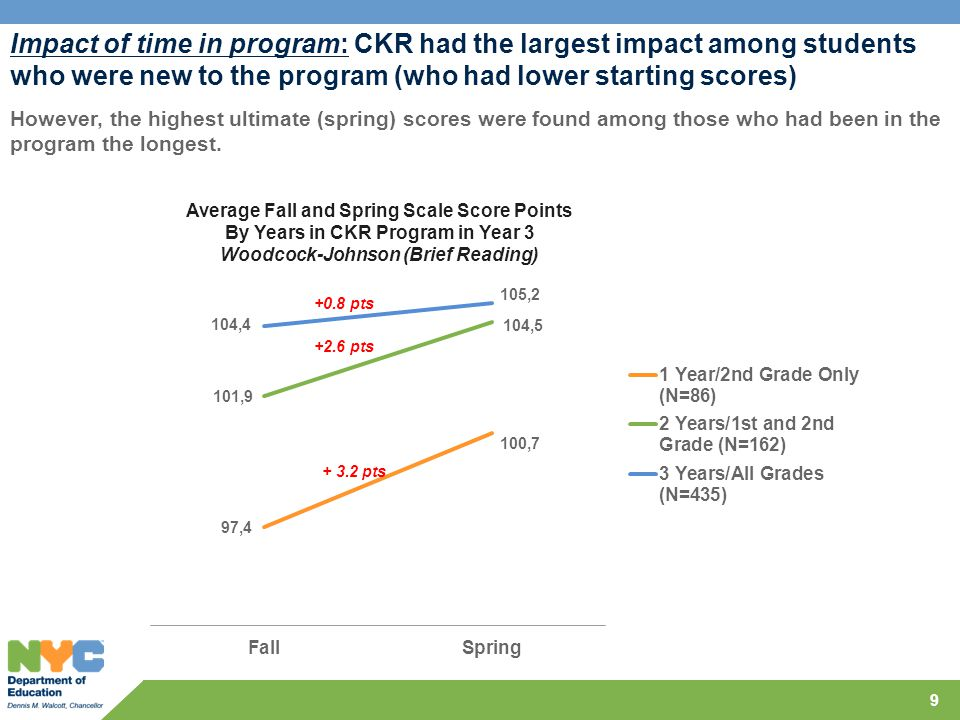 9 Impact of time in program: CKR had the largest impact among students who were new to the program (who had lower starting scores) However, the highest ultimate (spring) scores were found among those who had been in the program the longest.