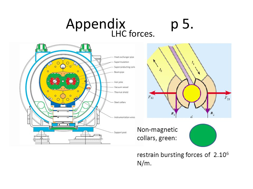 Appendix p 5. Non-magnetic collars, green: restrain bursting forces of 2.10 6 N/m. LHC forces.