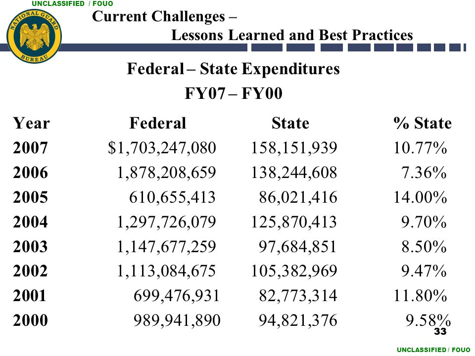 UNCLASSIFIED / FOUO Current Challenges – Lessons Learned and Best Practices Federal – State Expenditures FY07 – FY00 Year Federal State% State 2007$1,