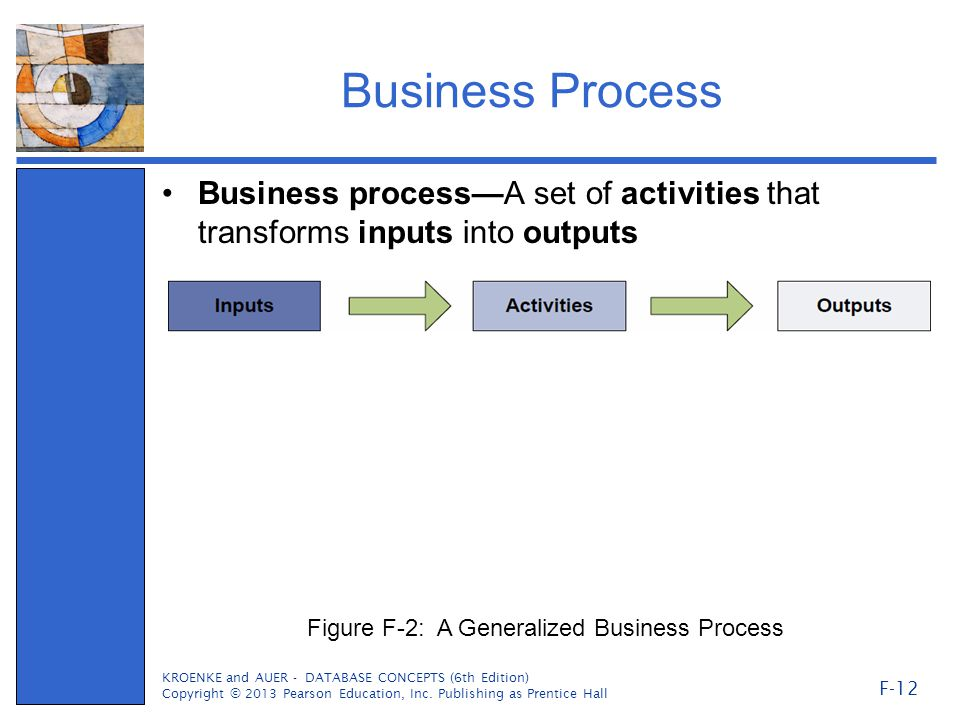 Business Process Business process—A set of activities that transforms inputs into outputs KROENKE and AUER - DATABASE CONCEPTS (6th Edition) Copyright © 2013 Pearson Education, Inc.