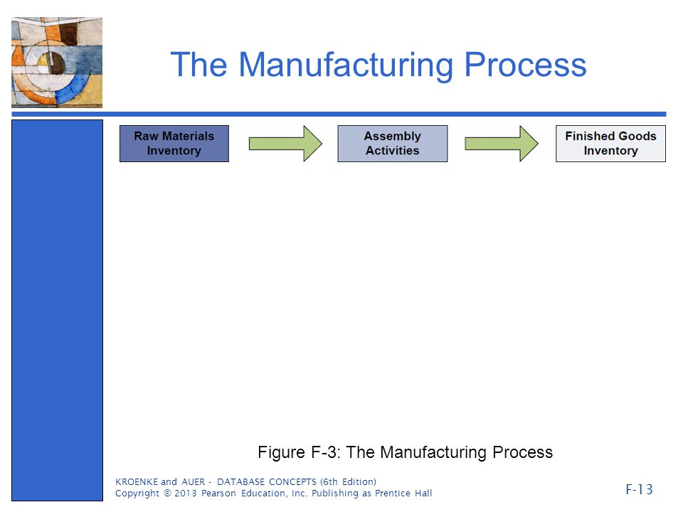 The Manufacturing Process KROENKE and AUER - DATABASE CONCEPTS (6th Edition) Copyright © 2013 Pearson Education, Inc. Publishing as Prentice Hall F-13