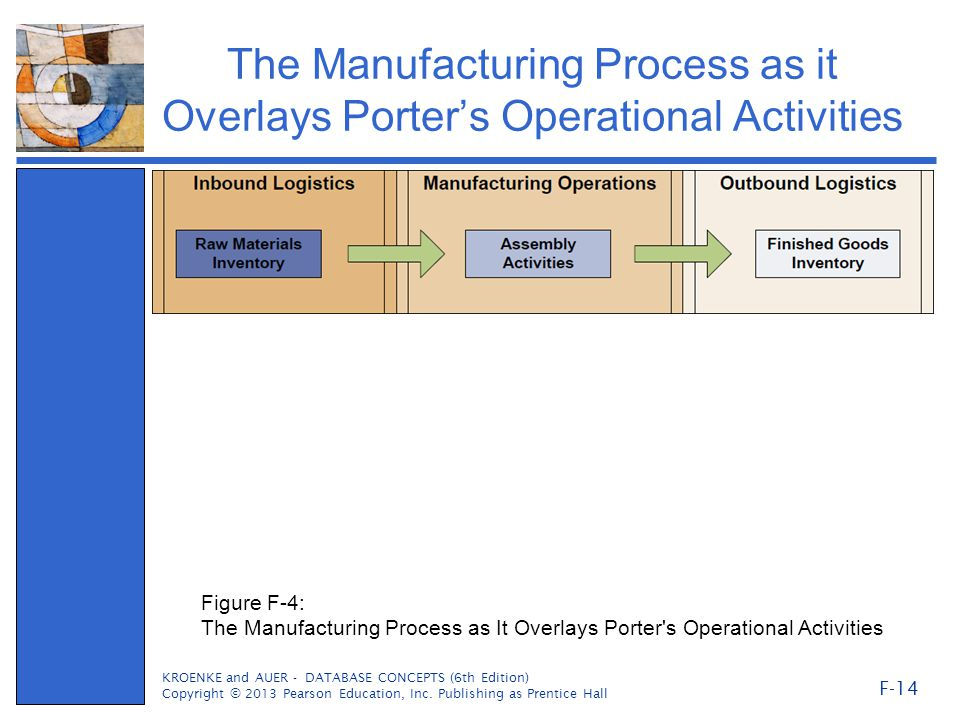 The Manufacturing Process as it Overlays Porter's Operational Activities KROENKE and AUER - DATABASE CONCEPTS (6th Edition) Copyright © 2013 Pearson Education, Inc.