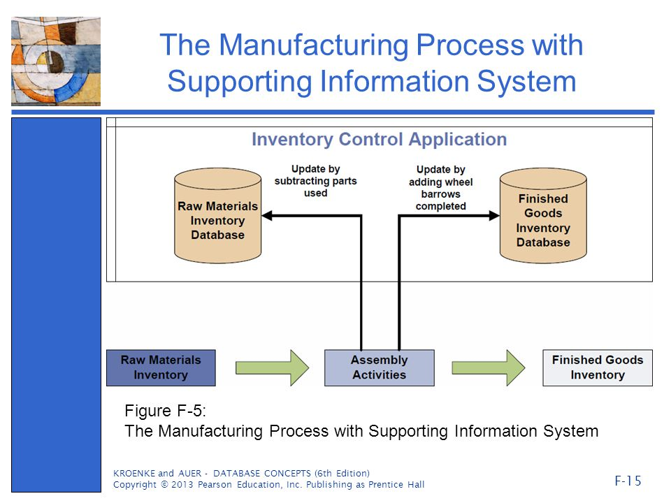 The Manufacturing Process with Supporting Information System KROENKE and AUER - DATABASE CONCEPTS (6th Edition) Copyright © 2013 Pearson Education, Inc.