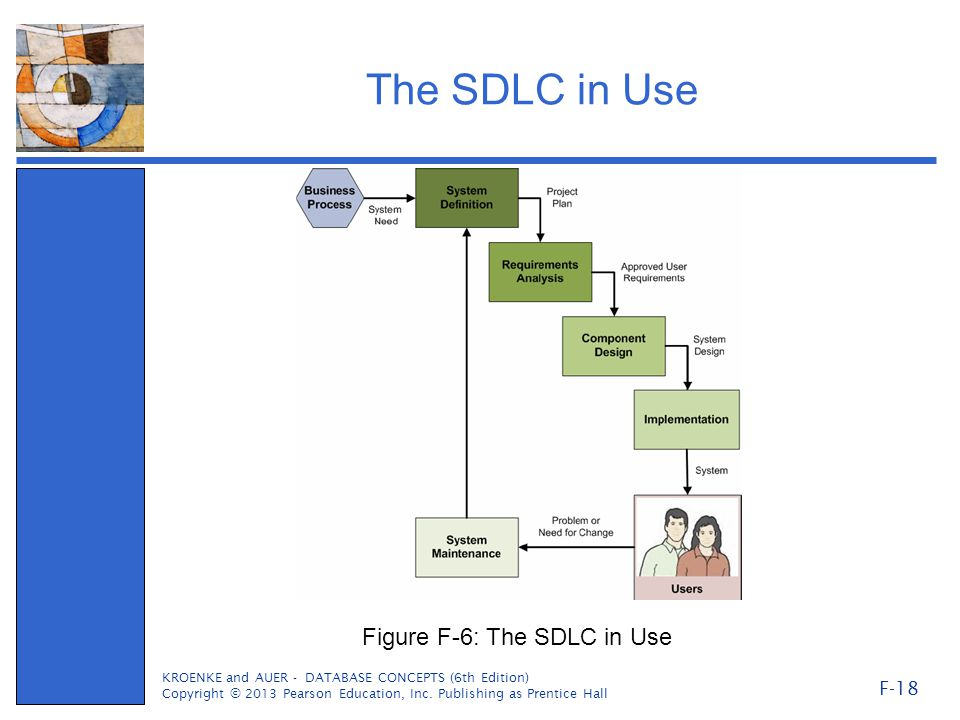 The SDLC in Use KROENKE and AUER - DATABASE CONCEPTS (6th Edition) Copyright © 2013 Pearson Education, Inc.