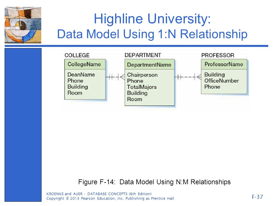 Highline University: Data Model Using 1:N Relationship KROENKE and AUER - DATABASE CONCEPTS (6th Edition) Copyright © 2013 Pearson Education, Inc.