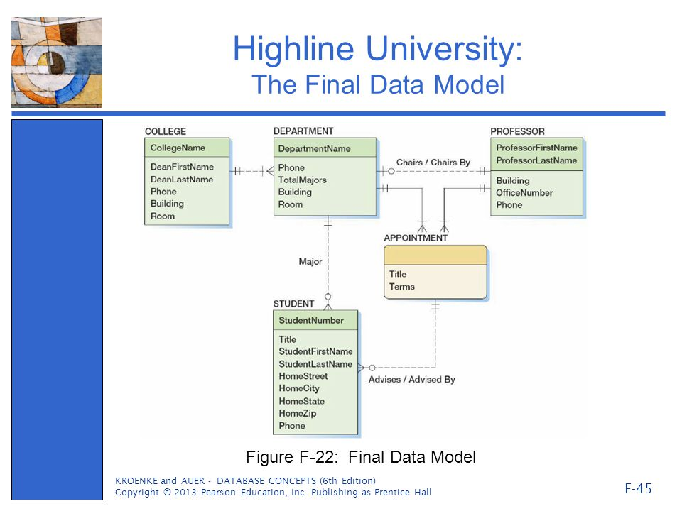 Highline University: The Final Data Model KROENKE and AUER - DATABASE CONCEPTS (6th Edition) Copyright © 2013 Pearson Education, Inc.