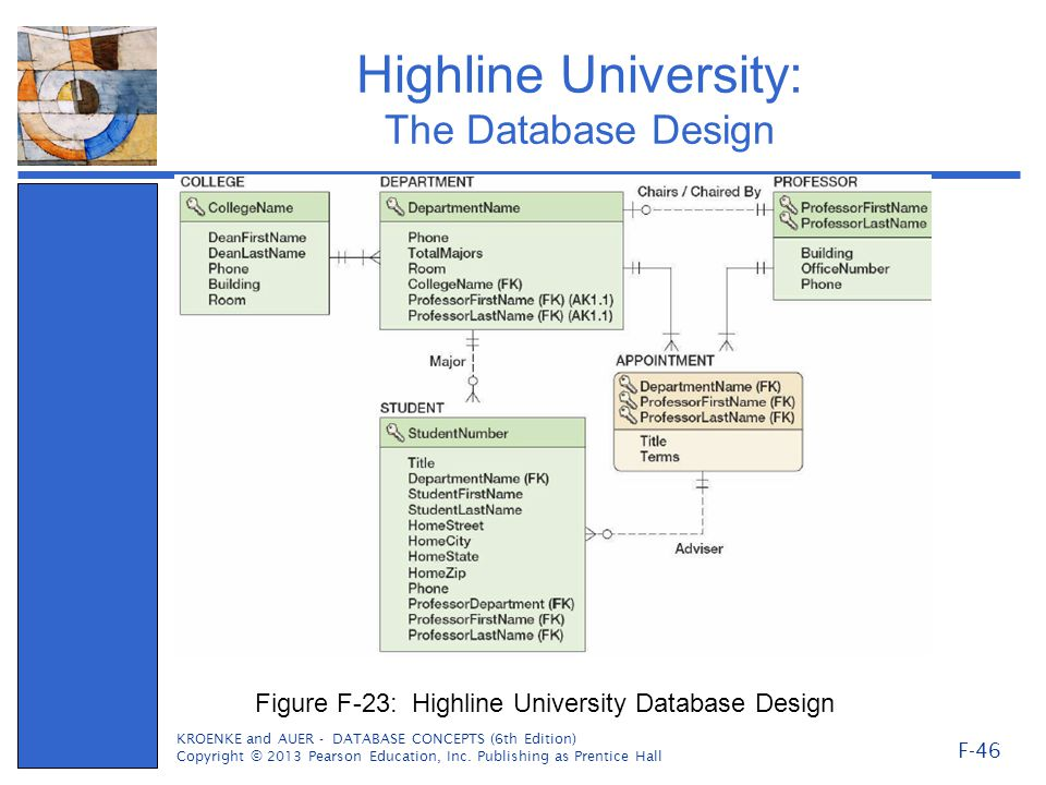 Highline University: The Database Design KROENKE and AUER - DATABASE CONCEPTS (6th Edition) Copyright © 2013 Pearson Education, Inc.