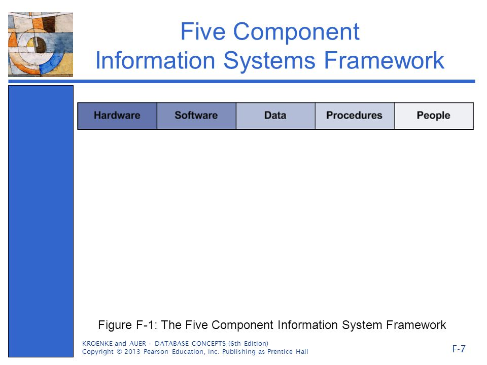 Five Component Information Systems Framework KROENKE and AUER - DATABASE CONCEPTS (6th Edition) Copyright © 2013 Pearson Education, Inc.