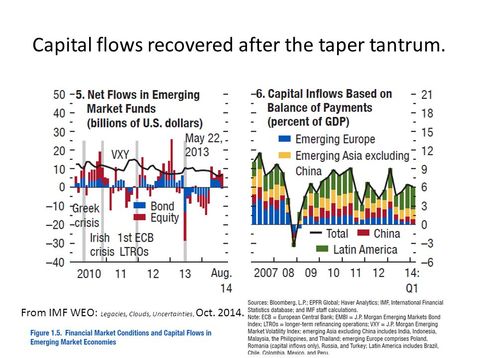 Capital flows recovered after the taper tantrum.