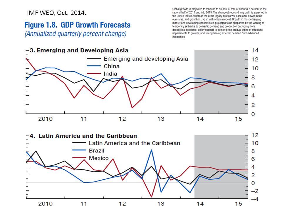 IMF WEO, Oct. 2014.