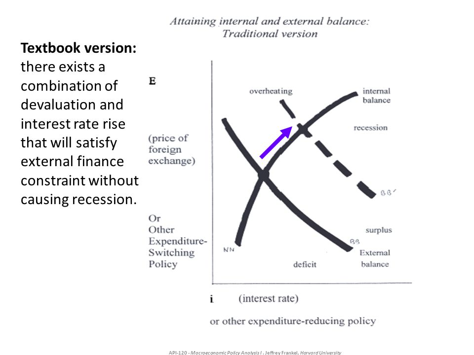 API-120 - Macroeconomic Policy Analysis I. Jeffrey Frankel, Harvard University Textbook version: there exists a combination of devaluation and interes