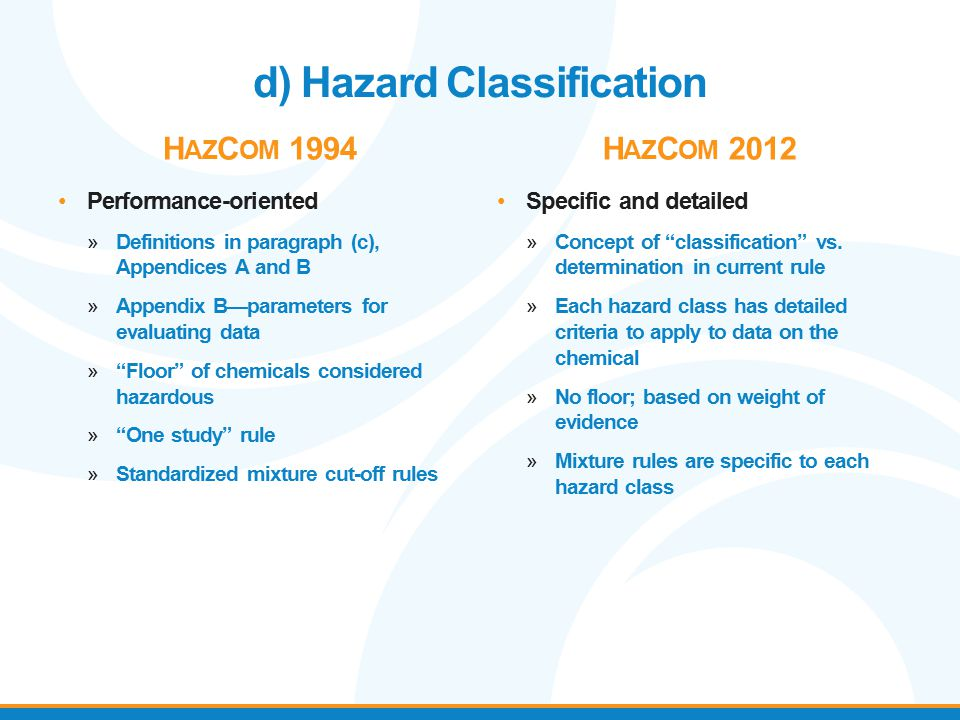 d) Hazard Classification H AZ C OM 1994 Performance-oriented »Definitions in paragraph (c), Appendices A and B »Appendix B—parameters for evaluating d