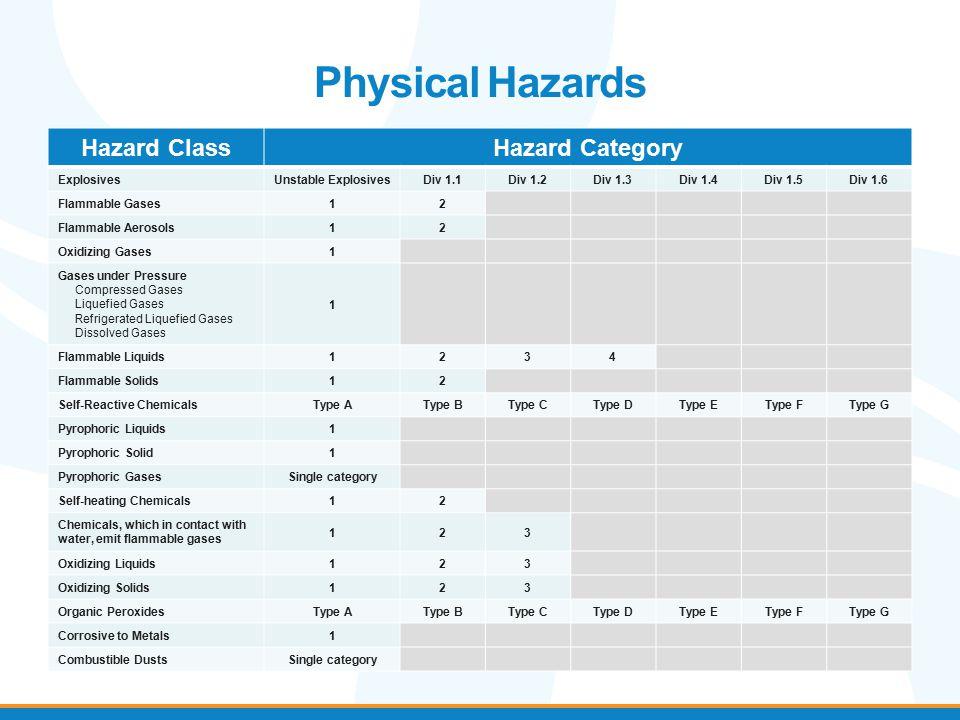 Physical Hazards Hazard ClassHazard Category ExplosivesUnstable ExplosivesDiv 1.1Div 1.2Div 1.3Div 1.4Div 1.5Div 1.6 Flammable Gases12 Flammable Aeros