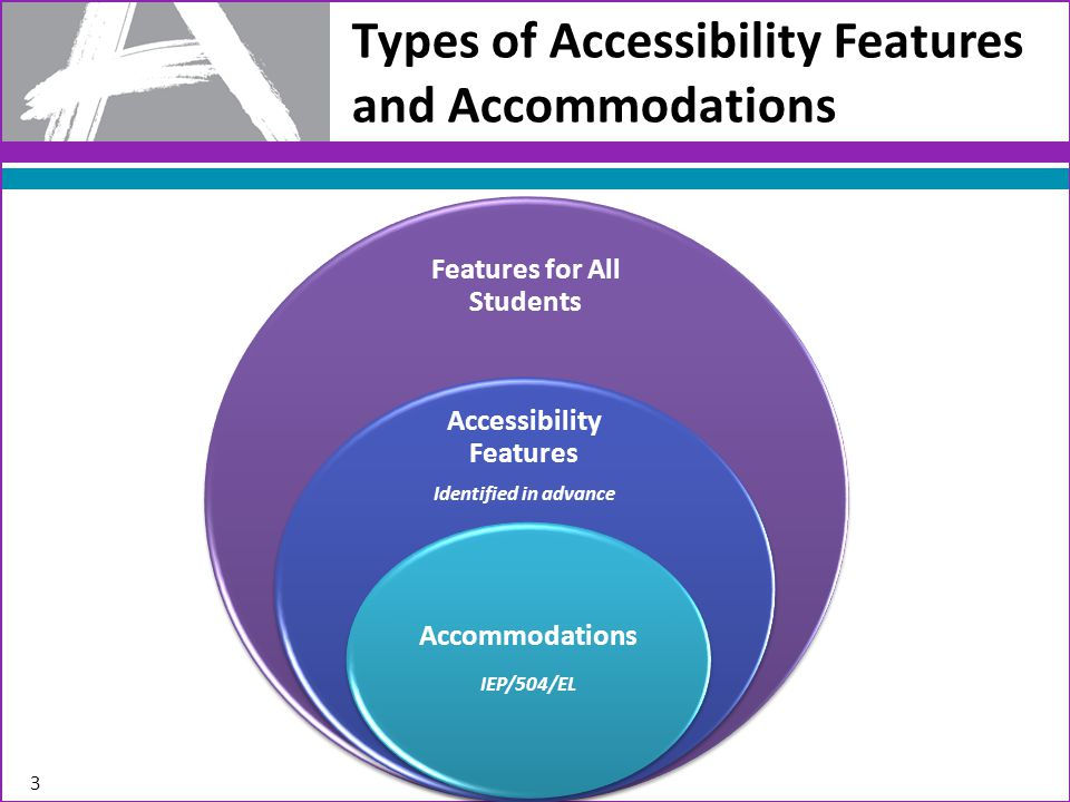 Types of Accessibility Features and Accommodations Features for All Students Accessibility Features Identified in advance Accommodations IEP/504/EL 3