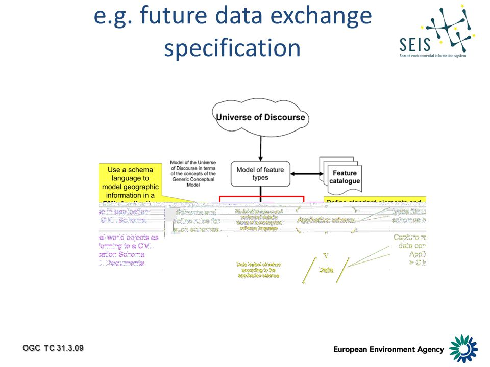 OGC TC 31.3.09 e.g. future data exchange specification