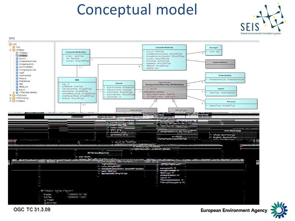 OGC TC 31.3.09 Conceptual model