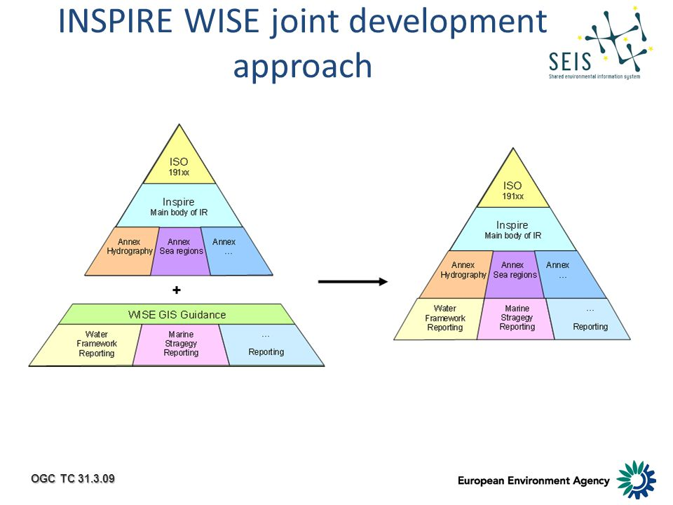 OGC TC 31.3.09 INSPIRE WISE joint development approach